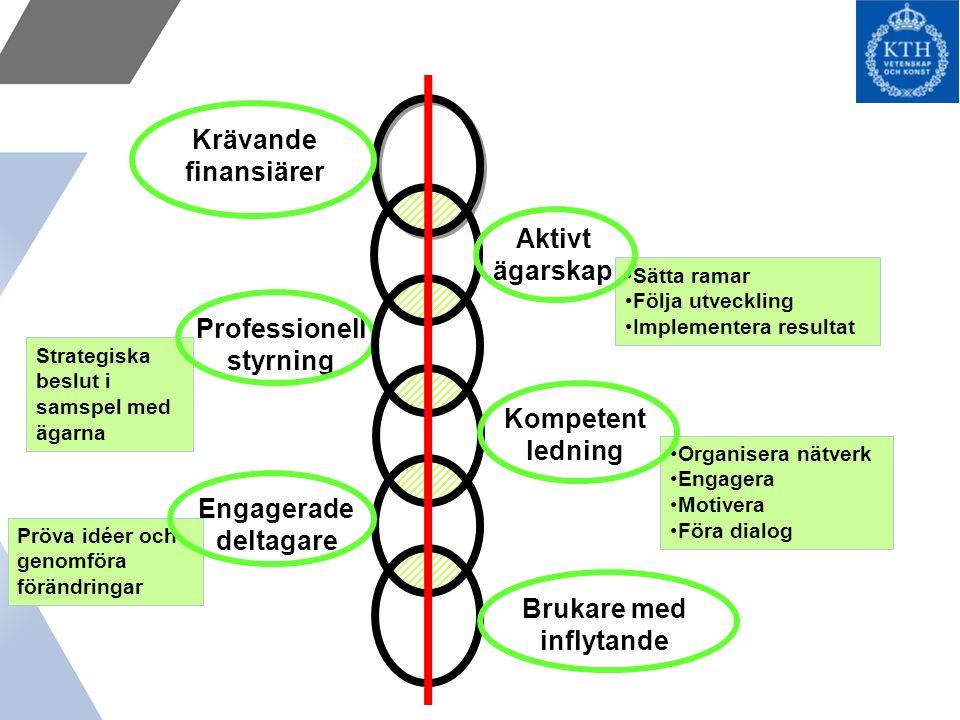 Strategiska beslut i samspel med ägarna Sätta ramar Följa utveckling Implementera resultat Pröva idéer och genomföra förändringar Professionell styrning Organisera nätverk Engagera Motivera Föra dialog Krävande finansiärer Kompetent ledning Engagerade deltagare Brukare med inflytande Aktivt ägarskap