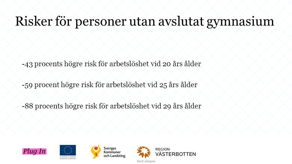 Risker för personer utan avslutat gymnasium -43 procents högre risk för arbetslöshet vid 20 års ålder -59 procent högre risk för arbetslöshet vid 25 å