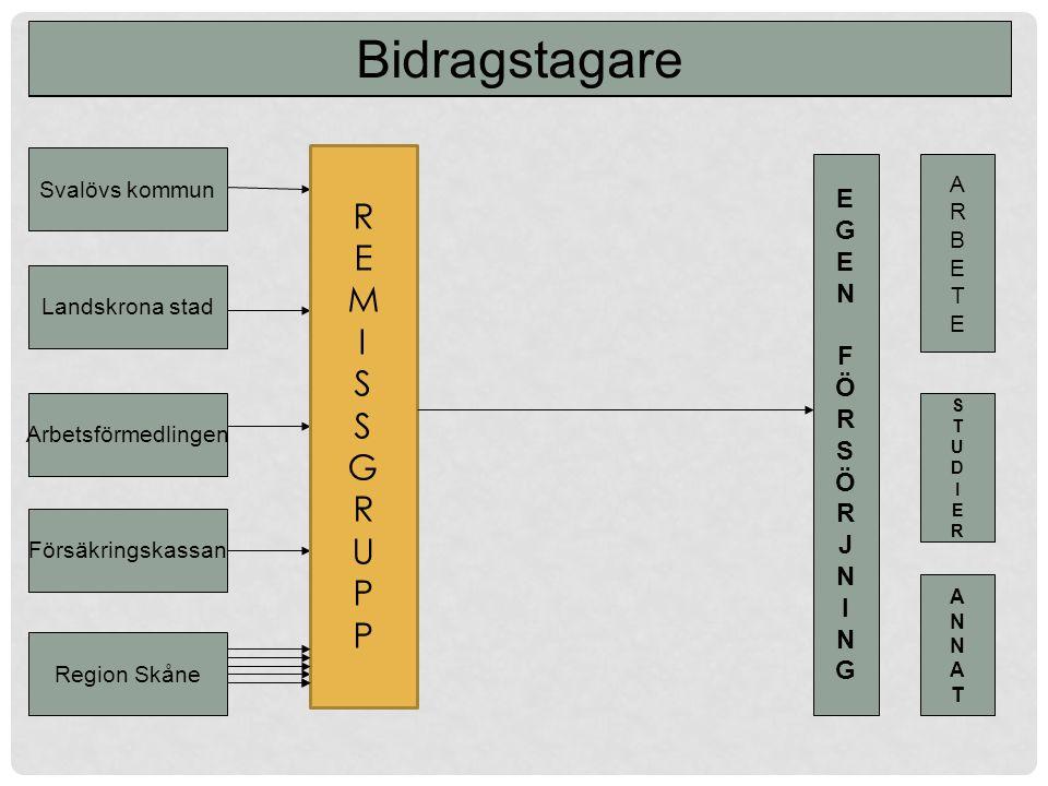 Svalövs kommun Landskrona stad Arbetsförmedlingen Försäkringskassan Region Skåne EGEN FÖRSÖRJNINGEGEN FÖRSÖRJNING ARBETEARBETE STUDIERSTUDIER ANNATANNAT Finansiellt Samordningsförbund Bidragstagare REMISSGRUPPREMISSGRUPP