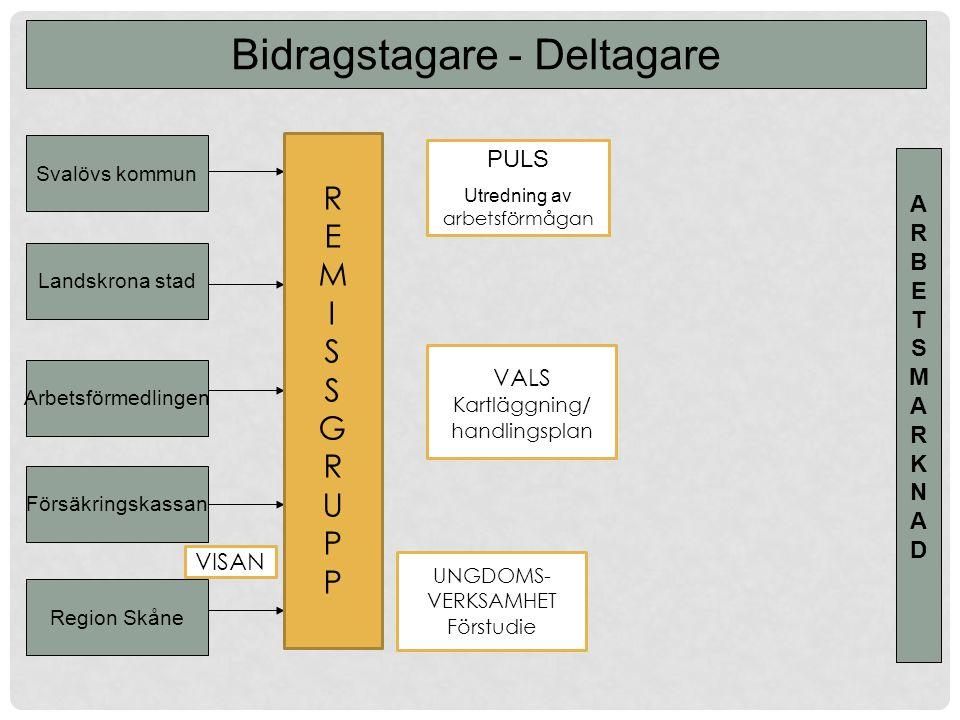 Bidragstagare - Deltagare ARBETSMARKNADARBETSMARKNAD VISAN PULS Utredning av arbetsförmågan VALS Kartläggning/ handlingsplan Landskrona stad Svalövs k