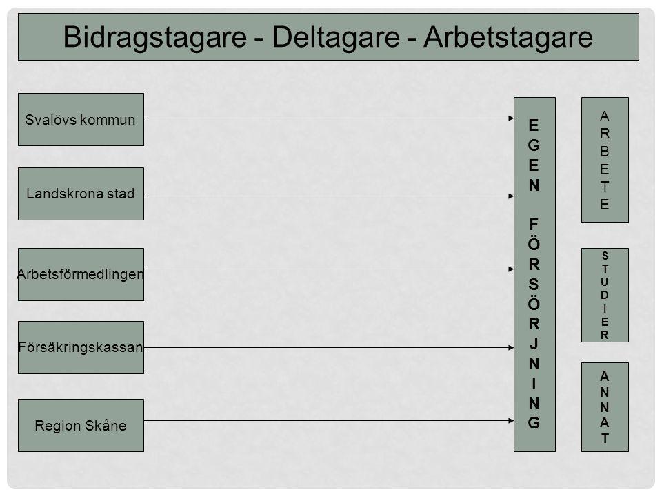 Svalövs kommun Landskrona stad Arbetsförmedlingen Försäkringskassan Region Skåne EGEN FÖRSÖRJNINGEGEN FÖRSÖRJNING ARBETEARBETE STUDIERSTUDIER ANNATANNAT Finansiellt Samordningsförbund FINSAM Landskrona-Svalöv Bidragstagare - Deltagare - Arbetstagare