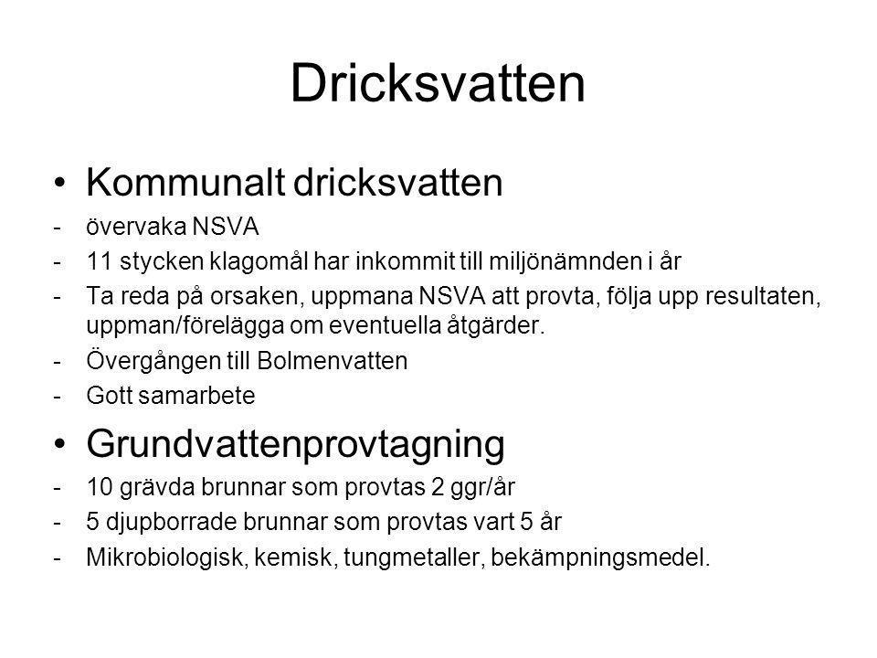 Dricksvatten Kommunalt dricksvatten -övervaka NSVA -11 stycken klagomål har inkommit till miljönämnden i år -Ta reda på orsaken, uppmana NSVA att provta, följa upp resultaten, uppman/förelägga om eventuella åtgärder.