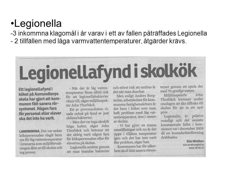 Legionella -3 inkommna klagomål i år varav i ett av fallen påträffades Legionella - 2 tillfällen med låga varmvattentemperaturer, åtgärder krävs.