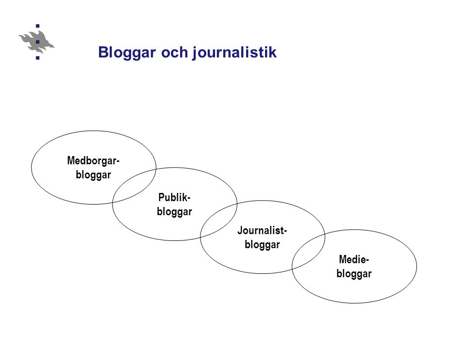 Bloggar och journalistik Medborgar- bloggar Publik- bloggar Journalist- bloggar Medie- bloggar