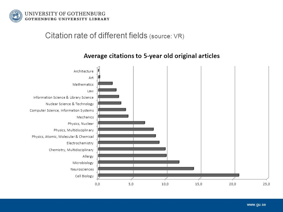 www.gu.se Citation rate of different fields (source: VR)