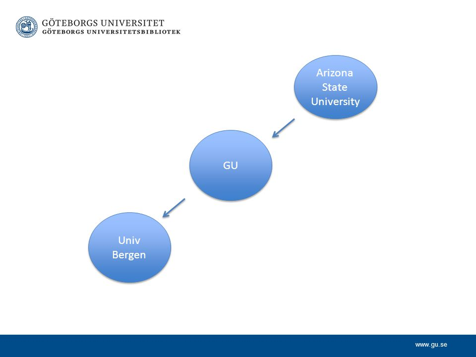 www.gu.se Arizona State University GU Univ Bergen