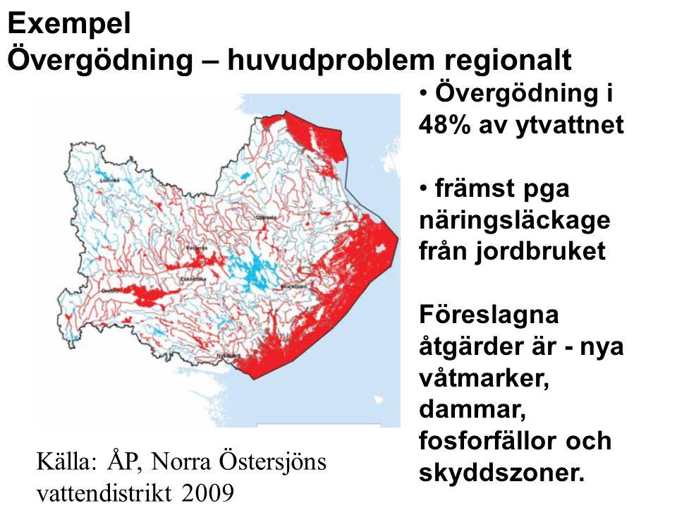 Exempel Övergödning – huvudproblem regionalt Övergödning i 48% av ytvattnet främst pga näringsläckage från jordbruket Föreslagna åtgärder är - nya våt