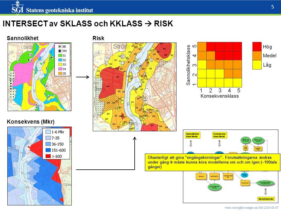 mats.oberg@swedgeo.se/SGI/2014-03-07 5 Sannolikhet Konsekvens (Mkr) Risk Ohanterligt att göra engångskörningar .