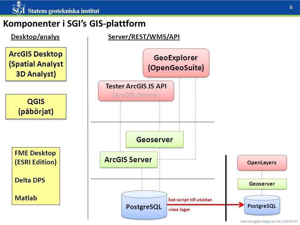 mats.oberg@swedgeo.se/SGI/2014-03-07 6 Komponenter i SGI's GIS-plattform bat-script till utsidan Desktop/analys FME Desktop (ESRI Edition) Delta DPS Matlab ArcGIS Desktop (Spatial Analyst 3D Analyst) ArcGIS Desktop (Spatial Analyst 3D Analyst) QGIS (påbörjat) QGIS (påbörjat) Server/REST/WMS/API PostgreSQL Geoserver ArcGIS Server GeoExplorer (OpenGeoSuite) Tester ArcGIS JS API (ArcGIS Online) Tester ArcGIS JS API (ArcGIS Online) vissa lager PostgreSQL Geoserver OpenLayers