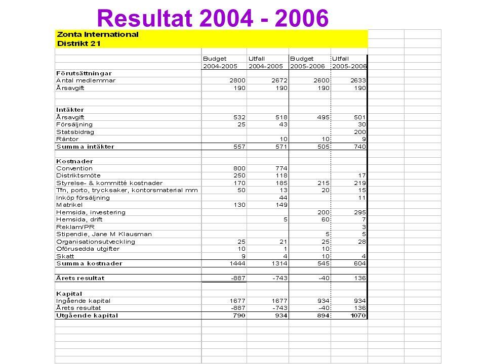 Resultat 2004 - 2006