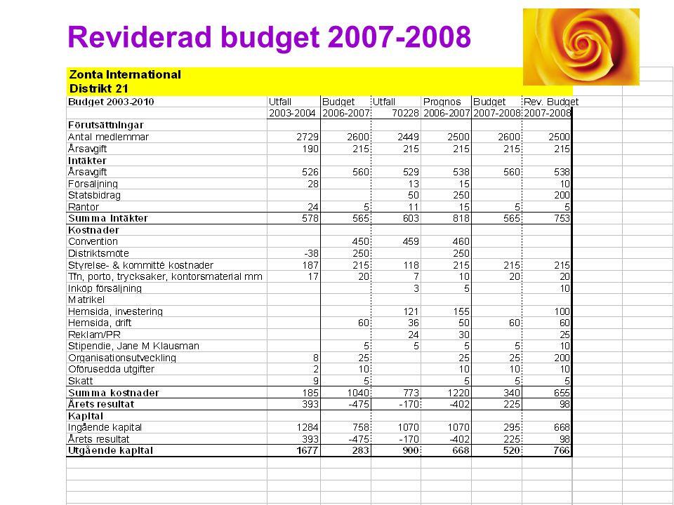 Reviderad budget 2007-2008