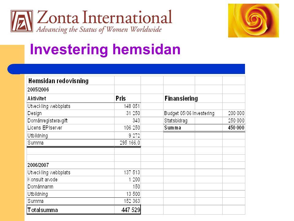 Investering hemsidan