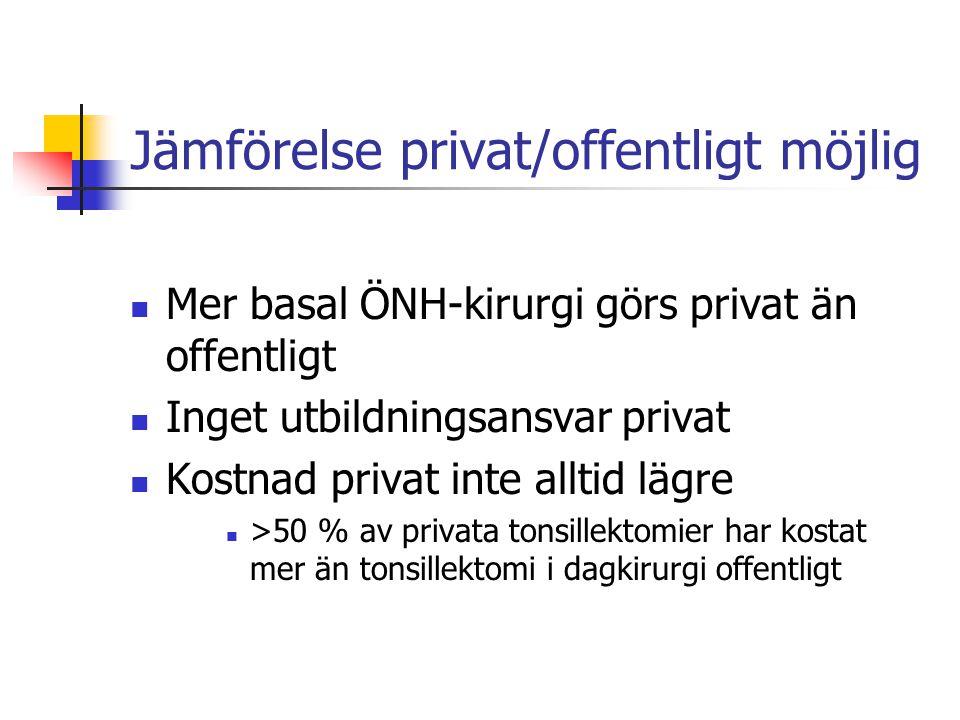 Jämförelse privat/offentligt möjlig Mer basal ÖNH-kirurgi görs privat än offentligt Inget utbildningsansvar privat Kostnad privat inte alltid lägre >50 % av privata tonsillektomier har kostat mer än tonsillektomi i dagkirurgi offentligt
