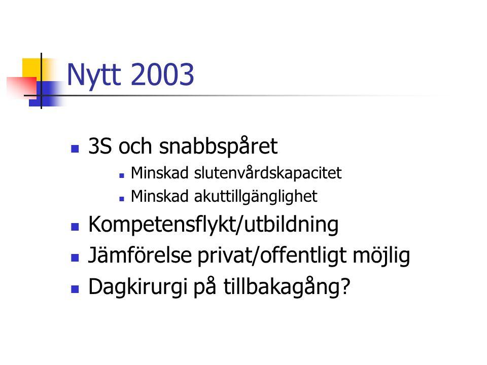 Nytt 2003 3S och snabbspåret Minskad slutenvårdskapacitet Minskad akuttillgänglighet Kompetensflykt/utbildning Jämförelse privat/offentligt möjlig Dagkirurgi på tillbakagång?