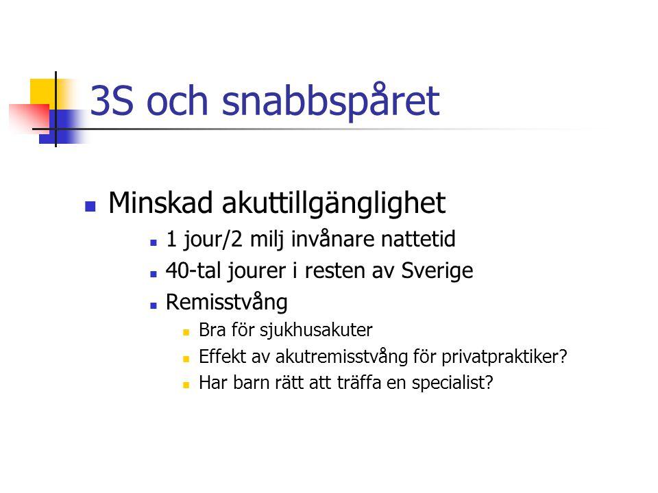 3S och snabbspåret Minskad akuttillgänglighet 1 jour/2 milj invånare nattetid 40-tal jourer i resten av Sverige Remisstvång Bra för sjukhusakuter Effekt av akutremisstvång för privatpraktiker.