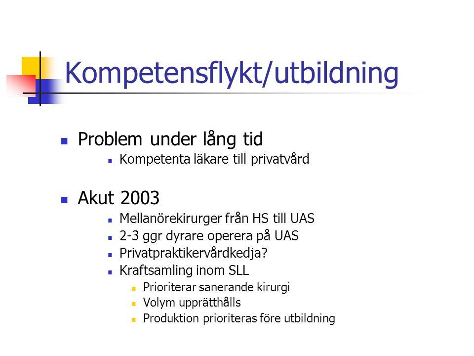 Kompetensflykt/utbildning Problem under lång tid Kompetenta läkare till privatvård Akut 2003 Mellanörekirurger från HS till UAS 2-3 ggr dyrare operera på UAS Privatpraktikervårdkedja.