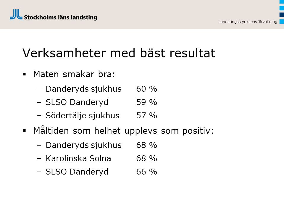 Landstingsstyrelsens förvaltning Verksamheter med bäst resultat  Maten smakar bra: –Danderyds sjukhus60 % –SLSO Danderyd59 % –Södertälje sjukhus57 %  Måltiden som helhet upplevs som positiv: –Danderyds sjukhus68 % –Karolinska Solna68 % –SLSO Danderyd66 %