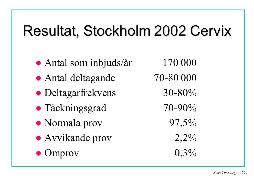 Sven Törnberg - 2004 Resultat, Stockholm 2002 Cervix l Antal som inbjuds/år170 000 l Antal deltagande70-80 000 l Deltagarfrekvens 30-80% l Täckningsgr