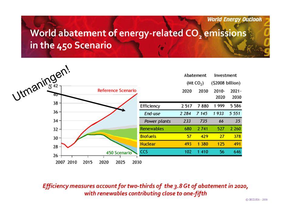 Omvärldsfaktorer Ekonomisk oro – investeringar i förnybart Fukushima – kärnkraft Oron i mellanöstern – oljepriser Temperaturökning – 2-gradersmålet