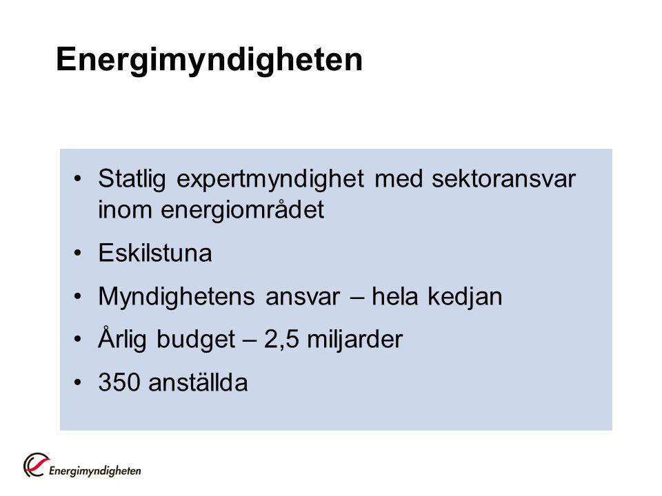 Energimyndigheten Statlig expertmyndighet med sektoransvar inom energiområdet Eskilstuna Myndighetens ansvar – hela kedjan Årlig budget – 2,5 miljarder 350 anställda