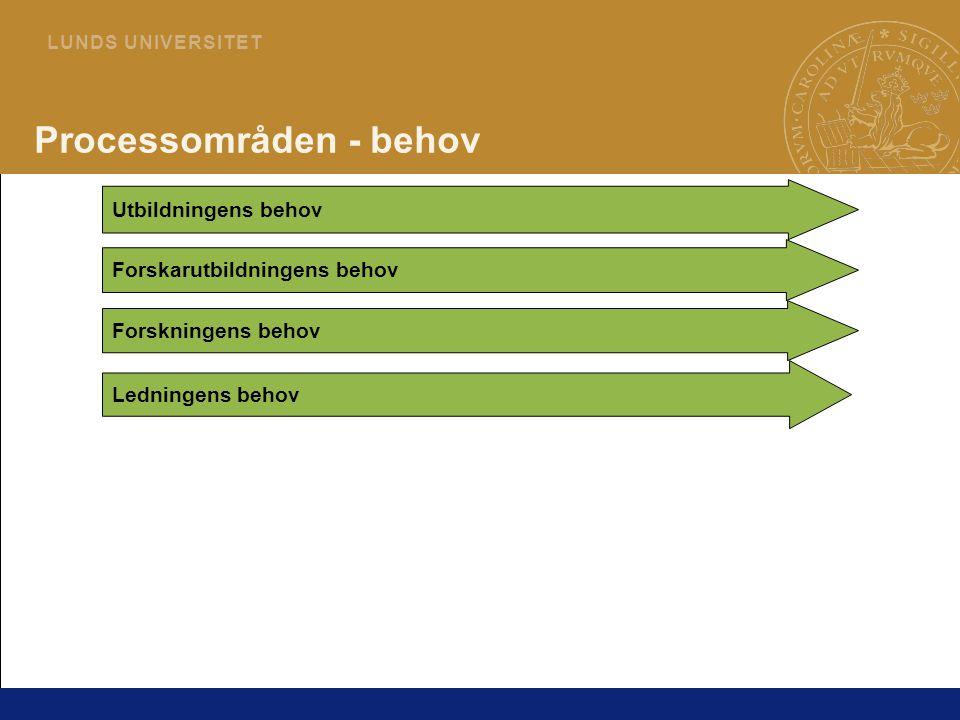 13 L U N D S U N I V E R S I T E T Utbildningens behov Forskningens behov Ledningens behov Processområden - behov Forskarutbildningens behov