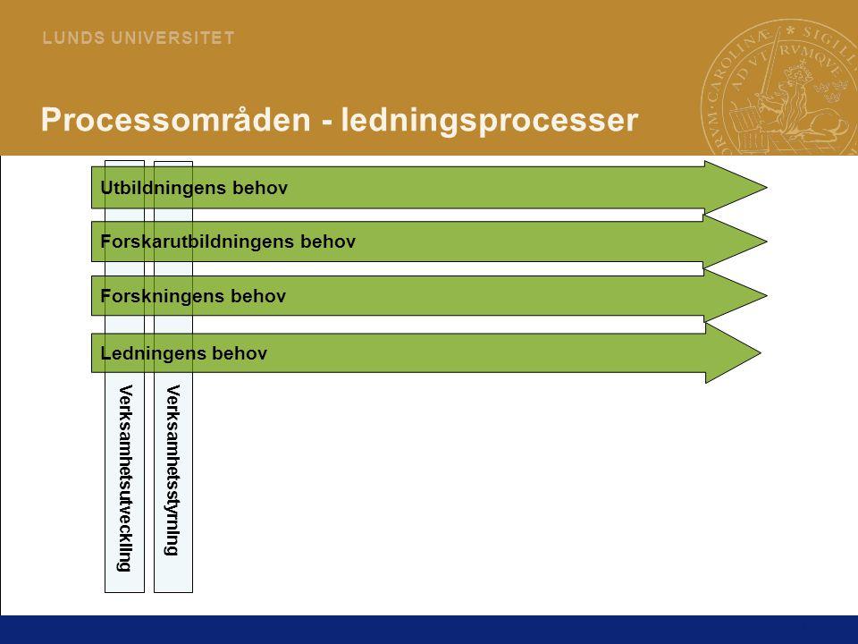 14 L U N D S U N I V E R S I T E T VerksamhetsutvecklingVerksamhetsstyrning Utbildningens behov Forskningens behov Ledningens behov Processområden - l
