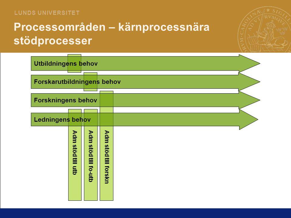 15 L U N D S U N I V E R S I T E T Utbildningens behov Forskningens behov Ledningens behov Processområden – kärnprocessnära stödprocesser Forskarutbil