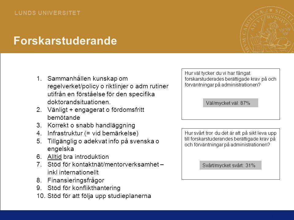 11 L U N D S U N I V E R S I T E T Forskarstuderande 1.Sammanhållen kunskap om regelverket/policy o riktlinjer o adm rutiner utifrån en förståelse för den specifika doktorandsituationen.
