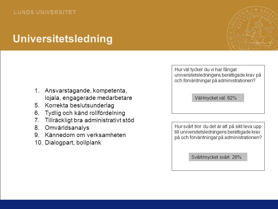 14 L U N D S U N I V E R S I T E T Universitetsledning 1.Ansvarstagande, kompetenta, lojala, engagerade medarbetare 5.Korrekta beslutsunderlag 6.Tydli