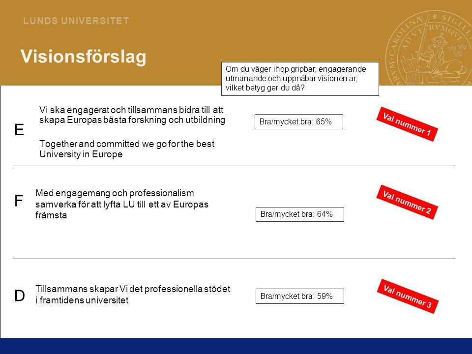2 L U N D S U N I V E R S I T E T Visionsförslag Vi ska engagerat och tillsammans bidra till att skapa Europas bästa forskning och utbildning Together