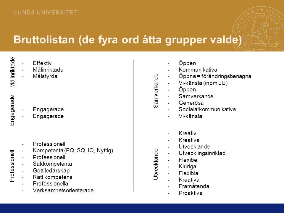 6 L U N D S U N I V E R S I T E T Bruttolistan (de fyra ord åtta grupper valde) Effektiv Målinriktade Målstyrda Engagerade Professionell Kompetenta (E