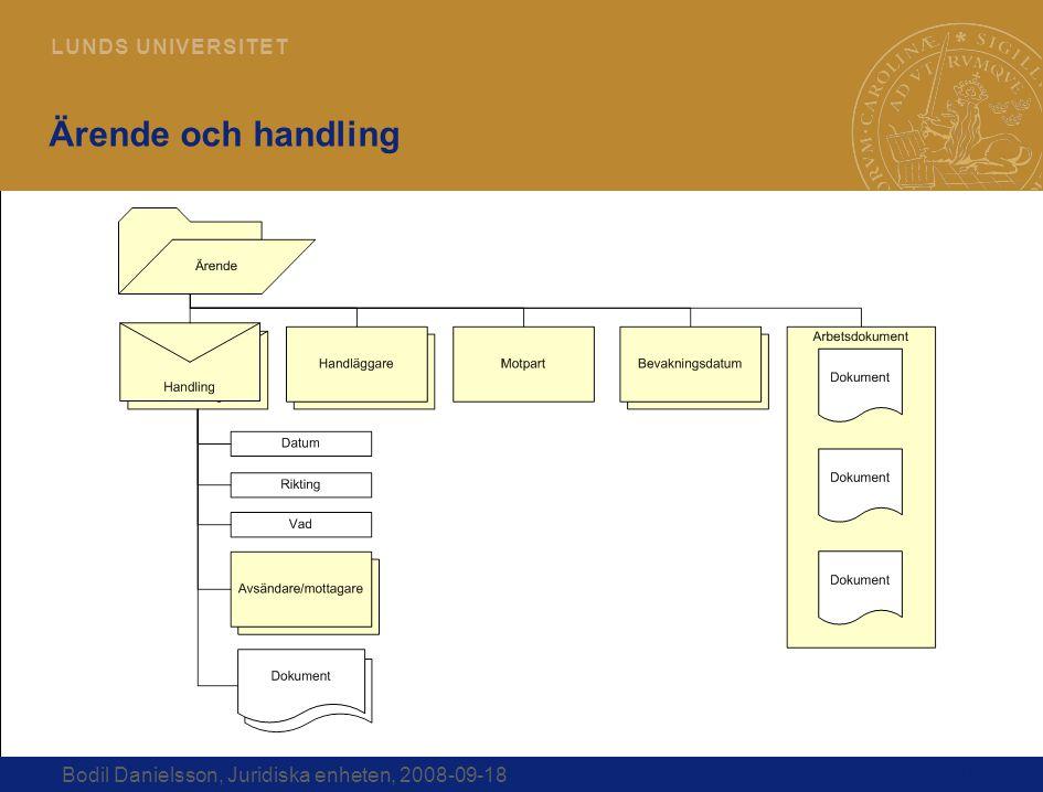 10 L U N D S U N I V E R S I T E T Bodil Danielsson, Juridiska enheten, 2008-09-18 Ärende och handling