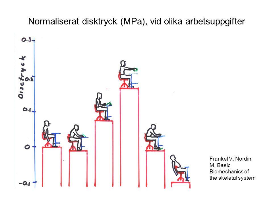 Normaliserat disktryck (MPa), vid olika arbetsuppgifter Frankel V, Nordin M. Basic Biomechanics of the skeletal system