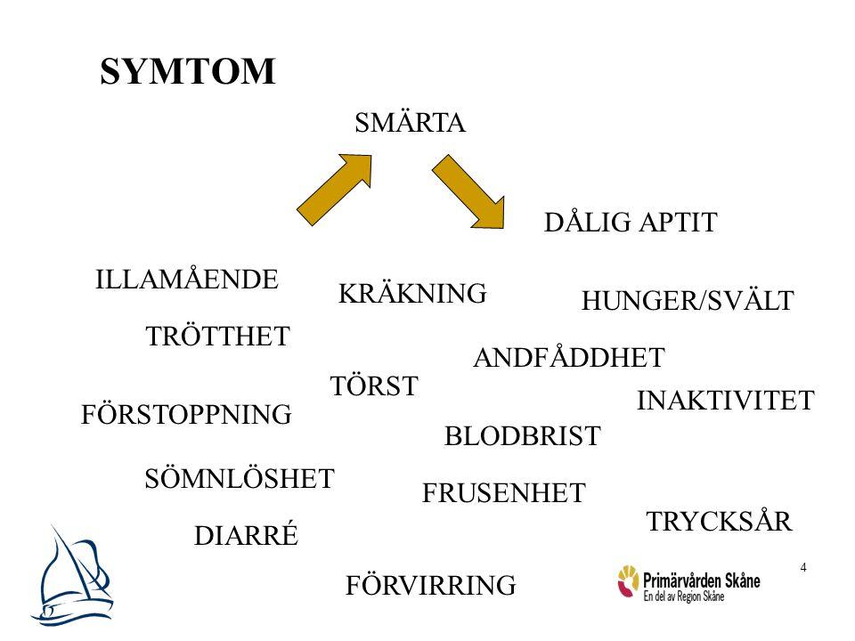 4 SYMTOM SMÄRTA HUNGER/SVÄLT ANDFÅDDHET ILLAMÅENDE TRÖTTHET KRÄKNING BLODBRIST TÖRST FÖRSTOPPNING FRUSENHET TRYCKSÅR DIARRÉ SÖMNLÖSHET FÖRVIRRING DÅLI