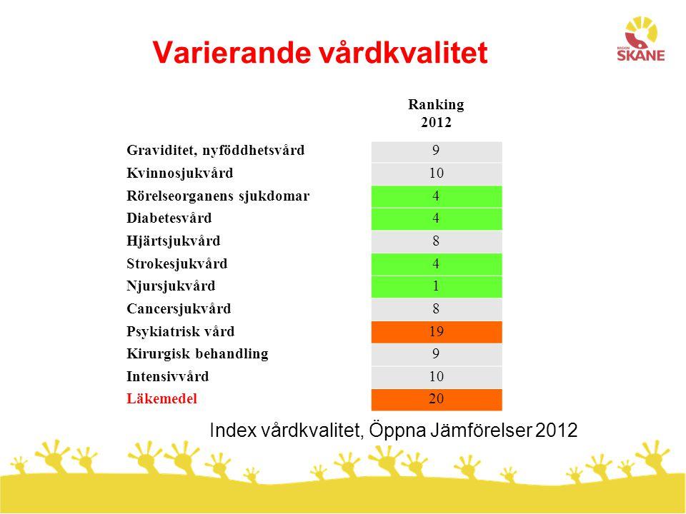 Varierande vårdkvalitet Ranking 2012 Graviditet, nyföddhetsvård9 Kvinnosjukvård10 Rörelseorganens sjukdomar4 Diabetesvård4 Hjärtsjukvård8 Strokesjukvå