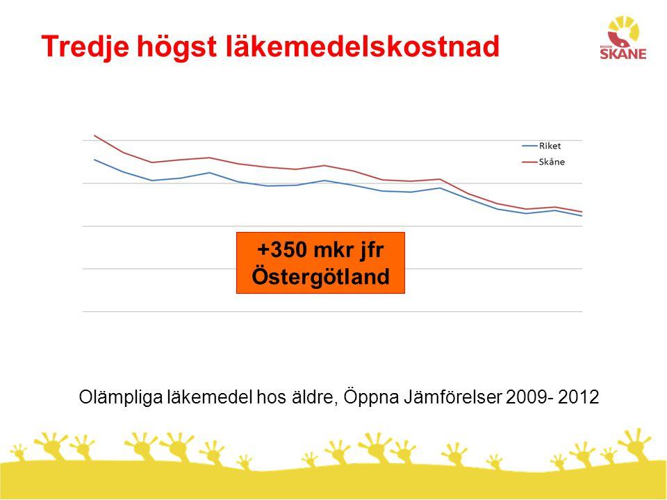 . Långa ledtider stora cancergrupper Lungcancer Tarmcancer Remiss till behandling inom 4 veckor 2010- 2013, (INCA) CSK Halmstad Hbg K-krona Ystad Växjö SUS Totalt Hbg Halmstad Växjö SUS-L Totalt SUS-M CSK K-krona Ystad