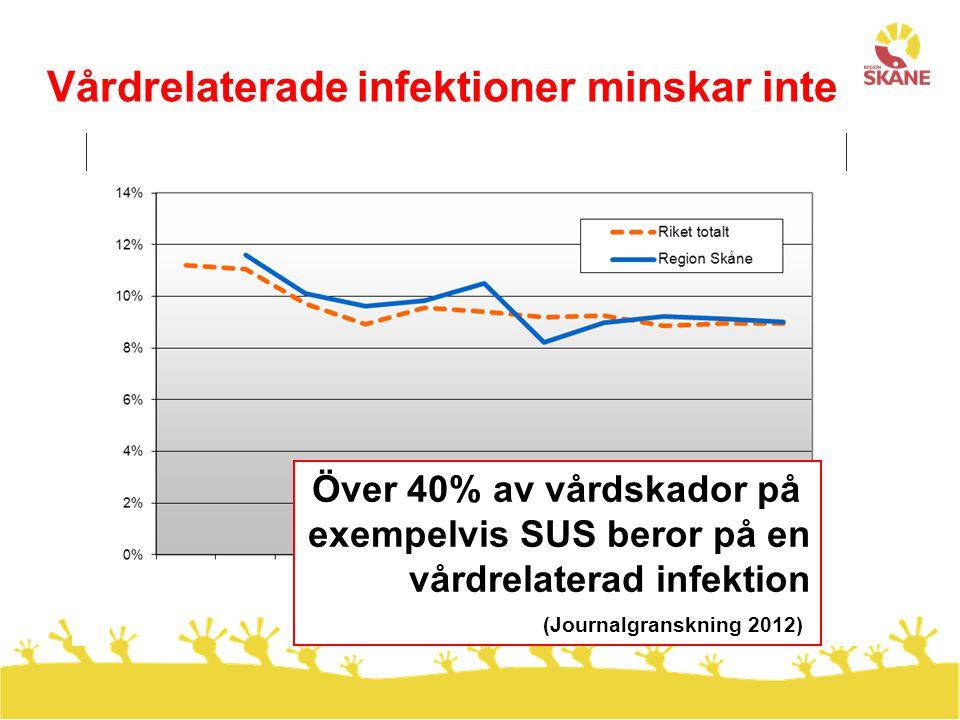 Följsamhet kläd-, hygienföreskrifter ökar Nationella mätningar (PPM) 2010- 2013