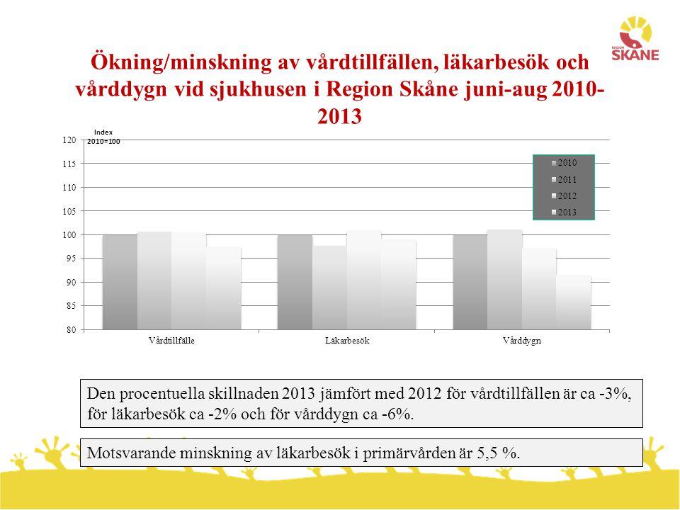 Medelvårdtid vid sjukhusen i Region Skåne juni-aug 2010-2013 Medelvårdtiden har minskat successivt från ca 4,8 dagar 2010 till ca 4,5 dagar 2013