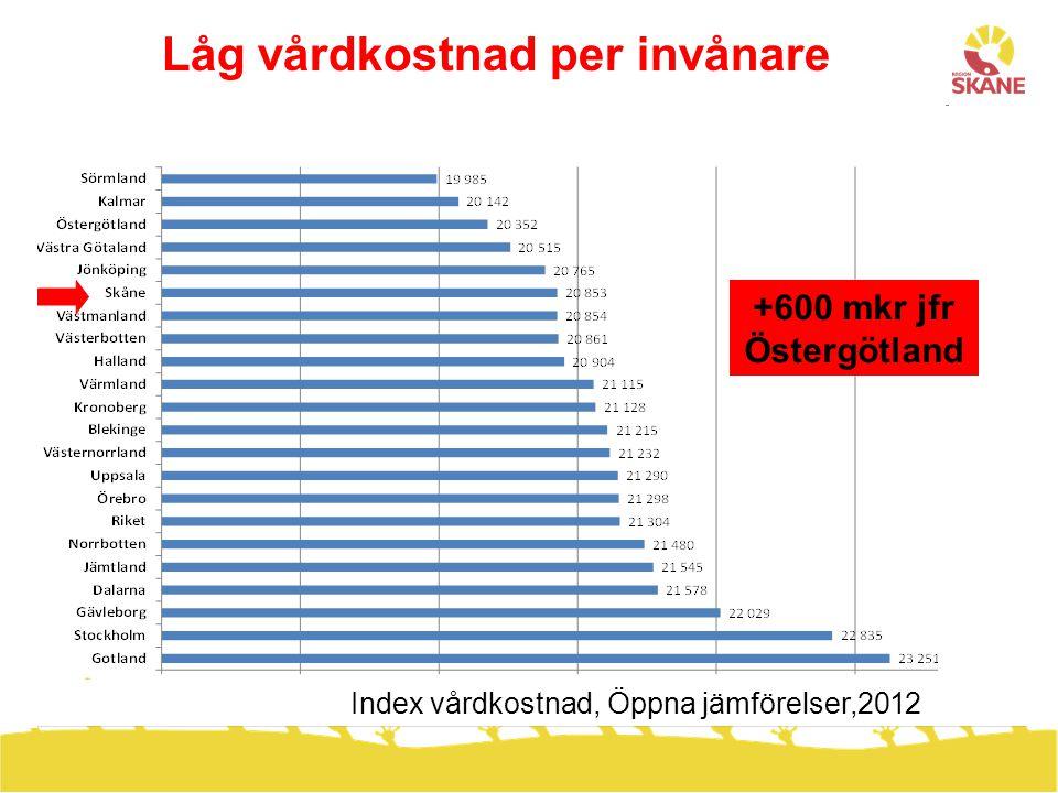 Hög produktivitet i vården Kostnad per DRG, somatisk vård, Öppna jämförelser, 2012