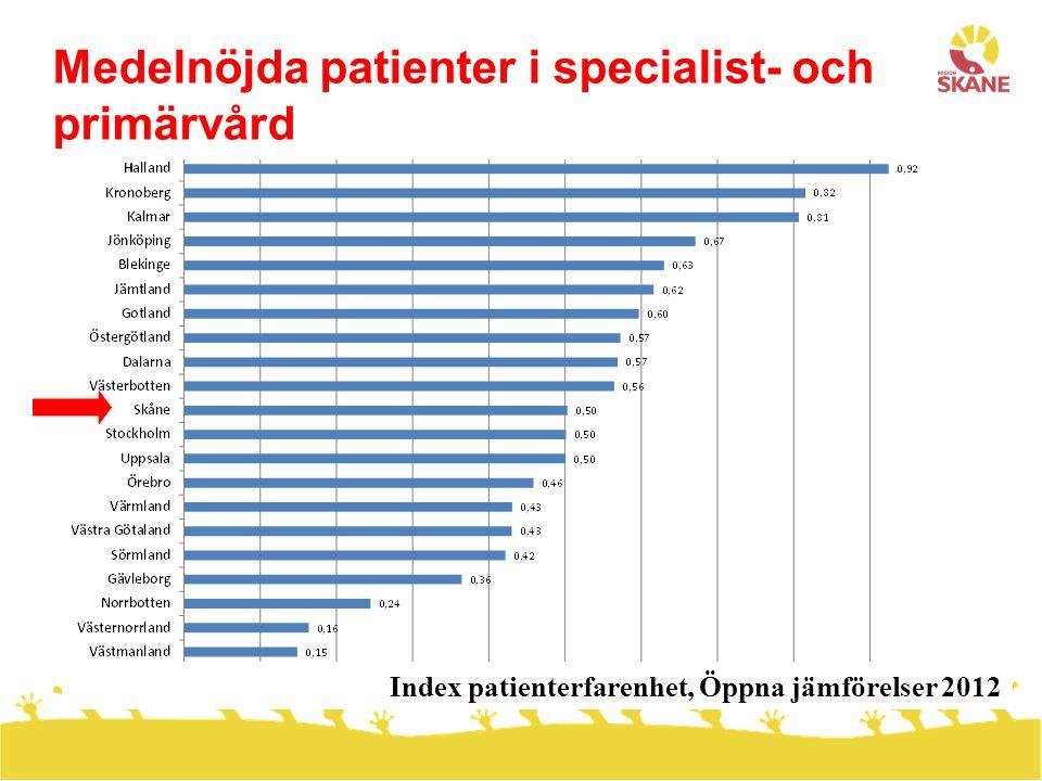 Nationell kömiljard 2013 (besök+ åtg) Bäst tillgänglighet - specialistvård SLL VGR SKÅNE SKÅNE