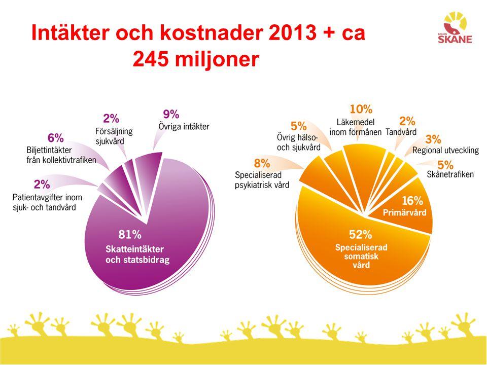Intäkter och kostnader 2013 + ca 245 miljoner