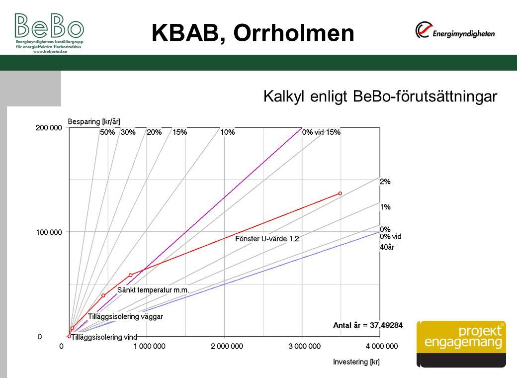 KBAB, Orrholmen Kalkyl enligt BeBo-förutsättningar