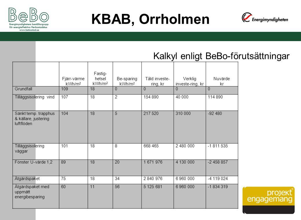 KBAB, Orrholmen Fjärr-värme kWh/m 2 Fastig- hetsel kWh/m 2 Be-sparing kWh/m 2 Tåld investe- ring, kr Verklig investe-ring, kr Nuvärde kr Grundfall1091