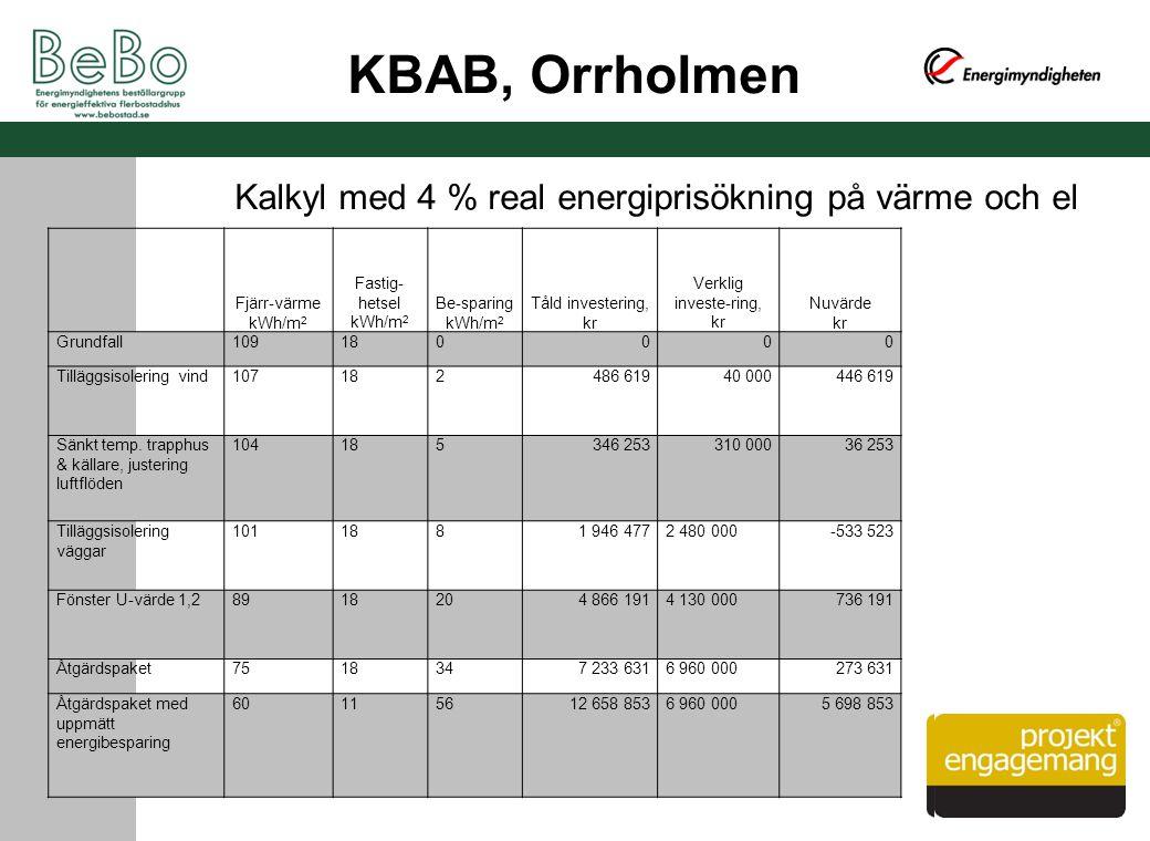 Fjärr-värme kWh/m 2 Fastig- hetsel kWh/m 2 Be-sparing kWh/m 2 Tåld investering, kr Verklig investe-ring, kr Nuvärde kr Grundfall109180000 Tilläggsisol