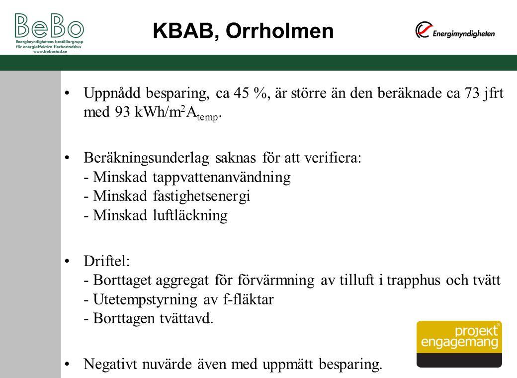 KBAB, Orrholmen Uppnådd besparing, ca 45 %, är större än den beräknade ca 73 jfrt med 93 kWh/m 2 A temp. Beräkningsunderlag saknas för att verifiera: