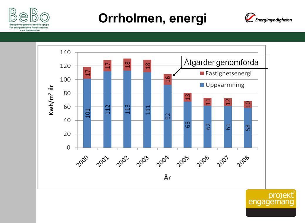 Orrholmen, energi Åtgärder genomförda