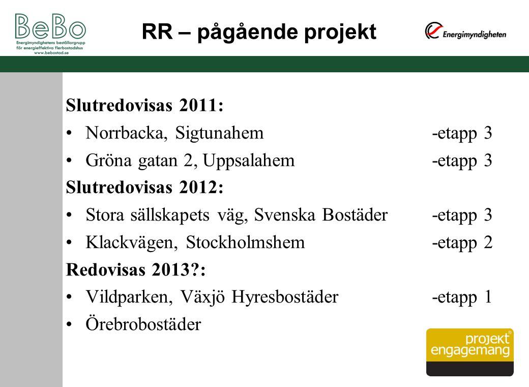 RR – pågående projekt Slutredovisas 2011: Norrbacka, Sigtunahem -etapp 3 Gröna gatan 2, Uppsalahem -etapp 3 Slutredovisas 2012: Stora sällskapets väg,