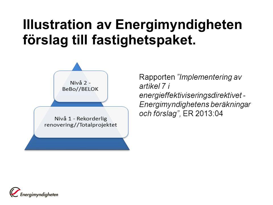 """Illustration av Energimyndigheten förslag till fastighetspaket. Rapporten """"Implementering av artikel 7 i energieffektiviseringsdirektivet - Energimynd"""