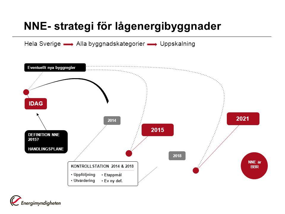 NNE- strategi för lågenergibyggnader Hela Sverige Alla byggnadskategorier Uppskalning Eventuellt nya byggregler DEFINITION NNE 2015? HANDLINGSPLANE ID
