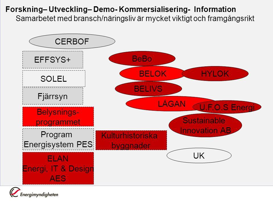 Forskning– Utveckling– Demo- Kommersialisering- Information Samarbetet med bransch/näringsliv är mycket viktigt och framgångsrikt CERBOF BeBo BELOK LÅ